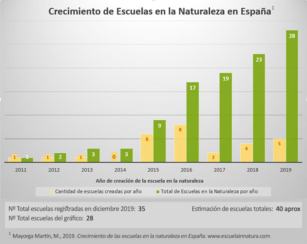 Crecimiento escuelas en la naturaleza en España